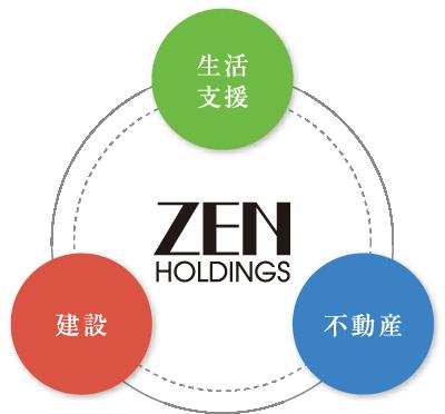 ZENホールディングスの3つの事業領域